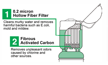 How the Delios Water Filter Works