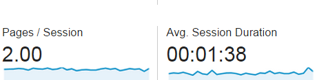 Hiking Lady Google Analytics, Pages and Session Duration